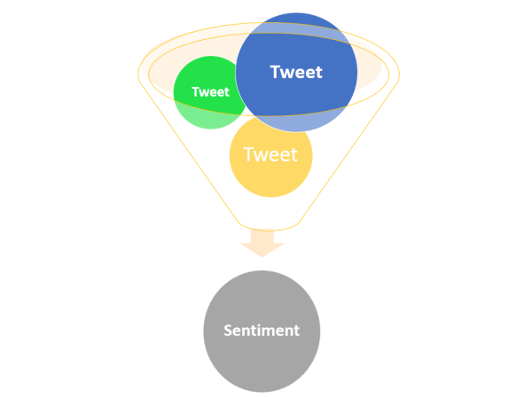 Sentimenter_Twitter_Funnel