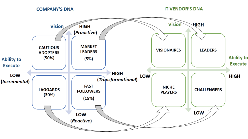 Company and IT Vendors' DNAs