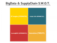 BigData and Supply Chain S.W.O.T.