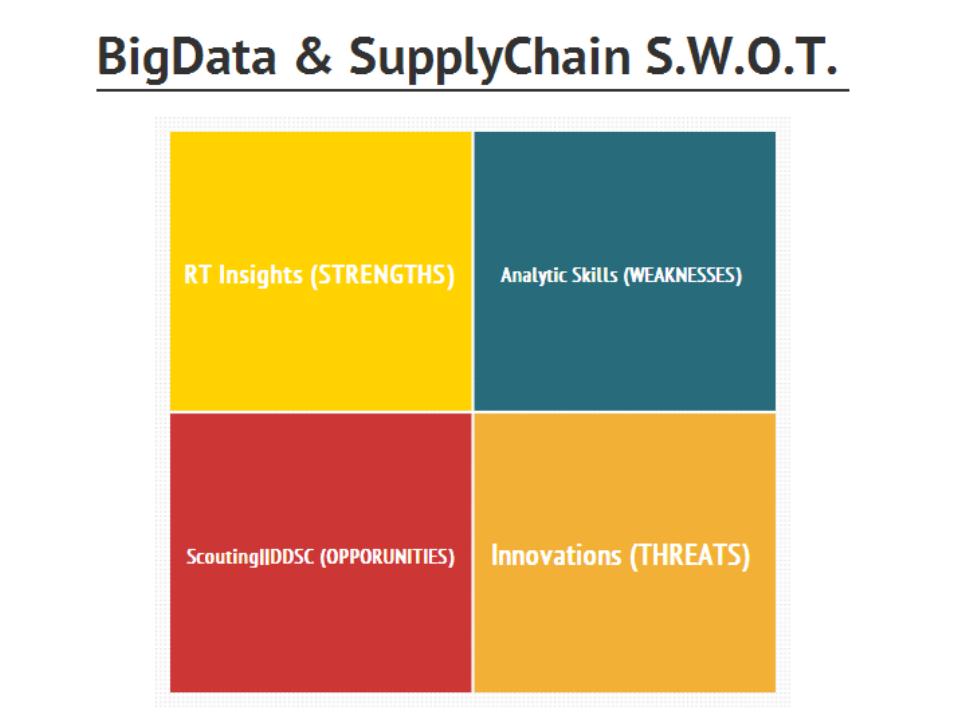 BigData & SupplyChain: a S W O T  analysis | Feelink by