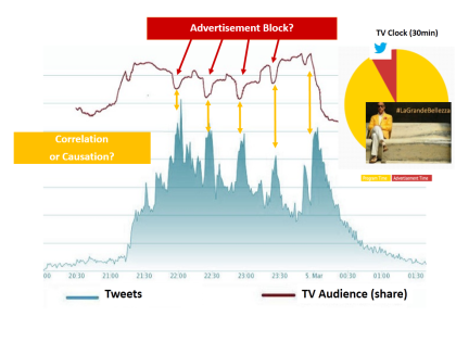 TV_Audience and Tweets: a big beauty or bigdata SLIP n.1 (statistic)?