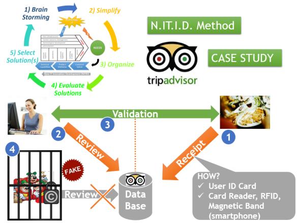 NITID-Tripadvisor