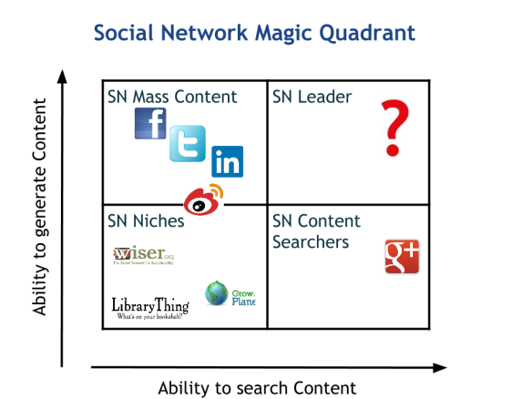 Social Network Magic Quadrant