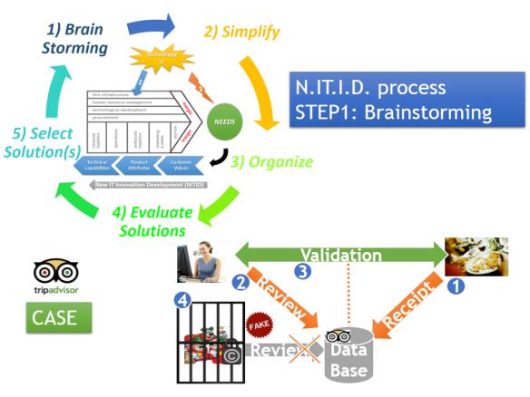 NITID-BrainStorming