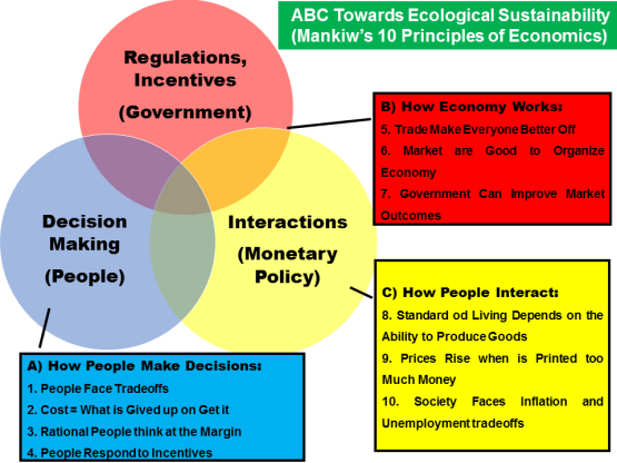 ABC_Towards_Ecological_Sustainability
