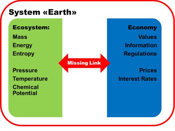 Economy and Ecosystem