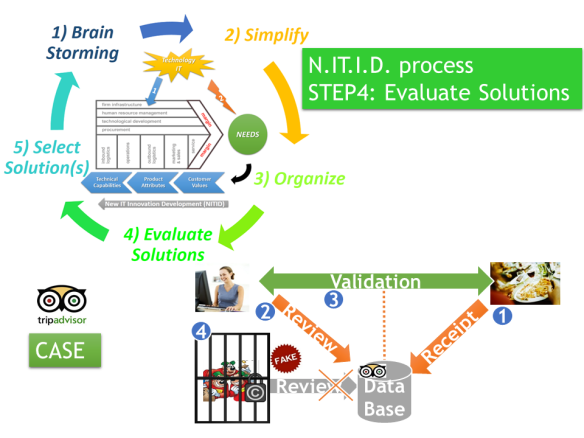 NITID-Evaluate_Solutions