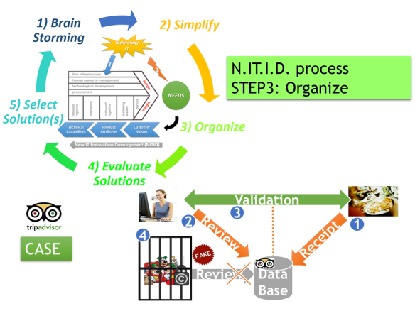 NITID-Organize