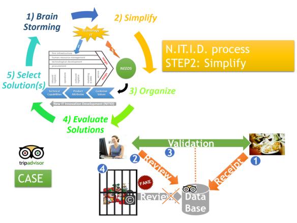 NITID-Simplify