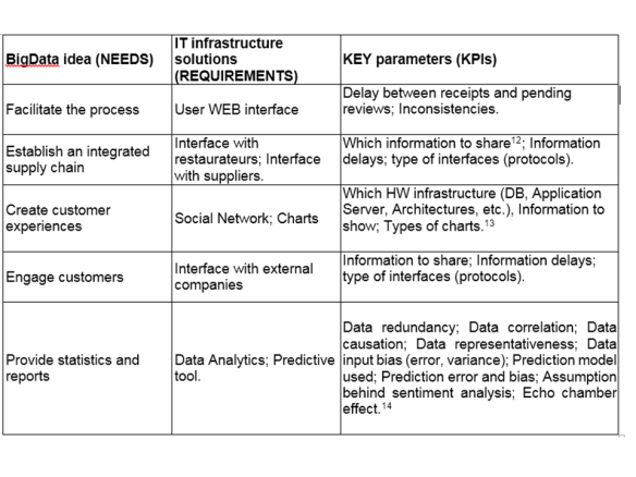 BigData_Initiative - needs, requirements and KPIs