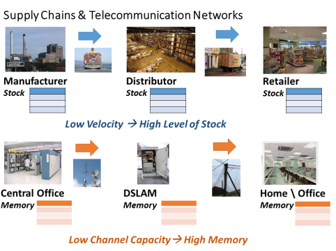 SCM_and_Telecommunication